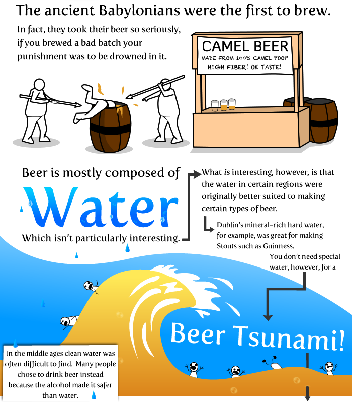 1 - 20 things worth knowing about beer!
