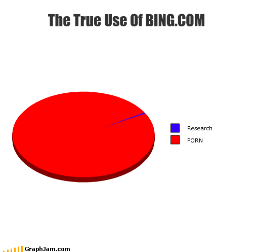 128986564279533664 - the only reason people would ever use bing.com