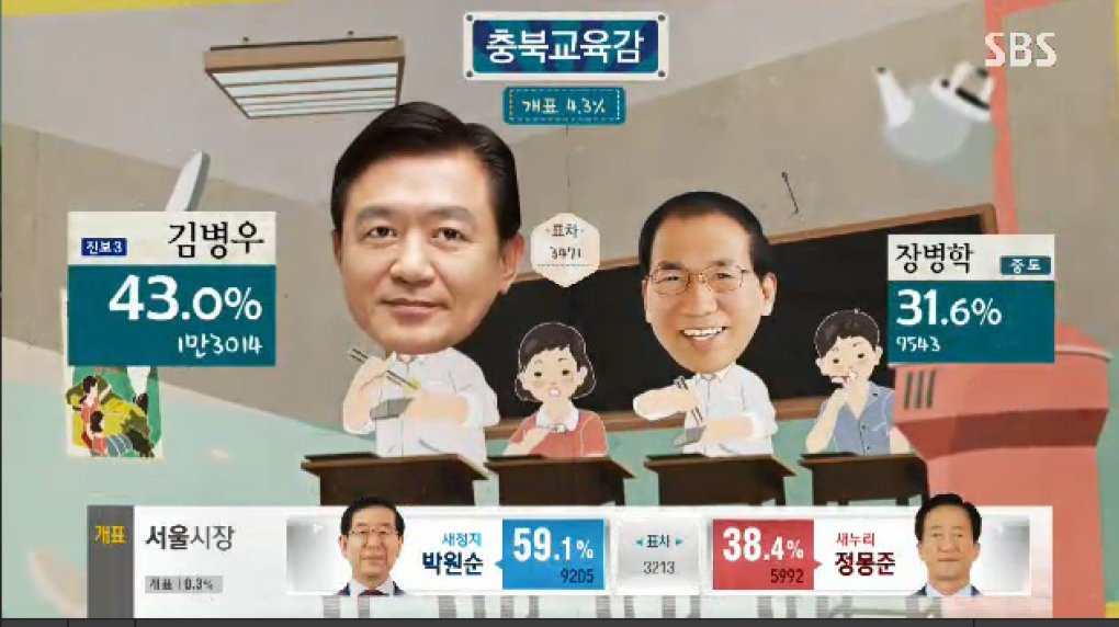 1xqaoc7 - why can't all election broadcast be as fun and entertaining as the south korea ones?!?!