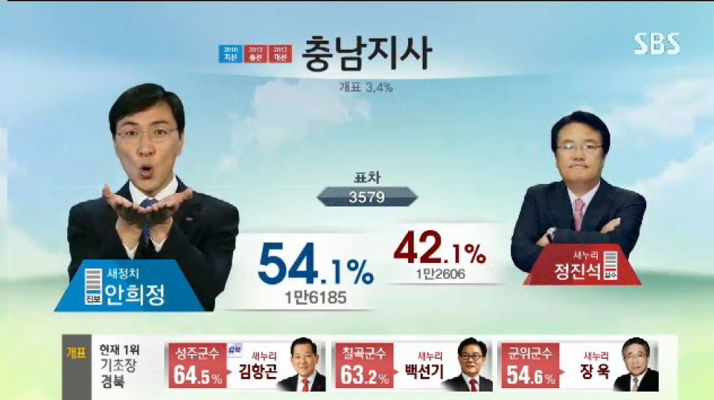 5mmljf7 - why can't all election broadcast be as fun and entertaining as the south korea ones?!?!