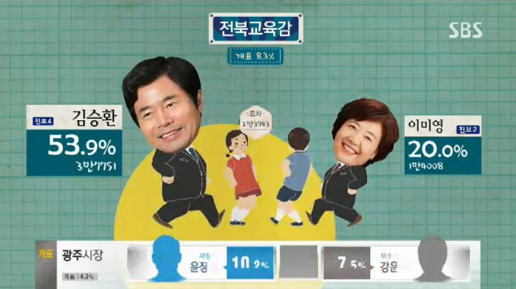 bzqay82 - why can't all election broadcast be as fun and entertaining as the south korea ones?!?!