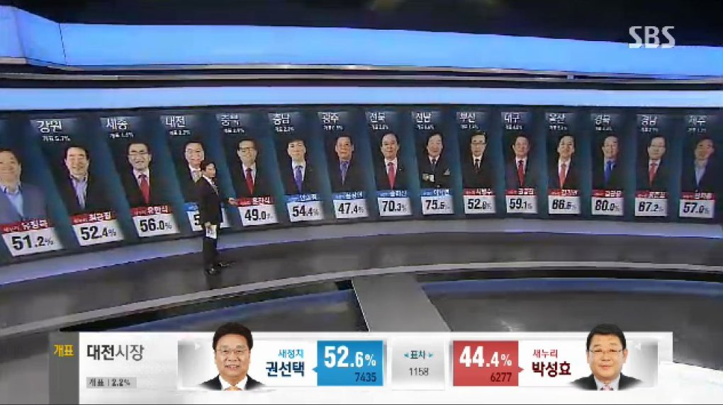 dmssmnj - why can't all election broadcast be as fun and entertaining as the south korea ones?!?!