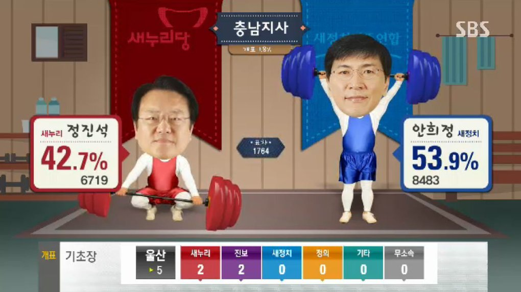 girqcsq - why can't all election broadcast be as fun and entertaining as the south korea ones?!?!