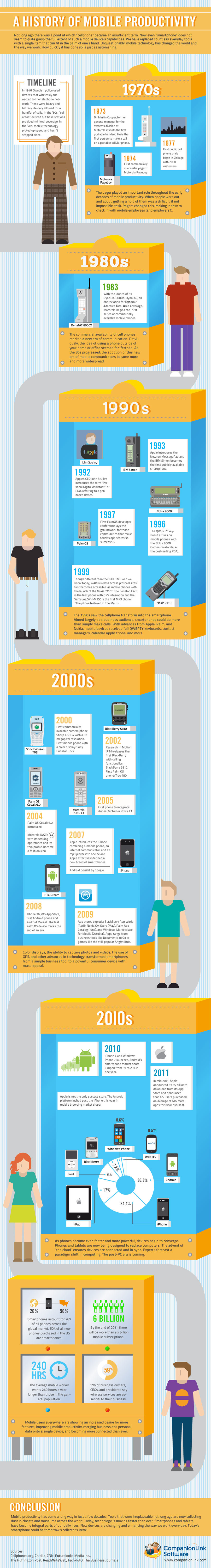 historyofproductivityonceagain - a history of mobile productivity [infographic]