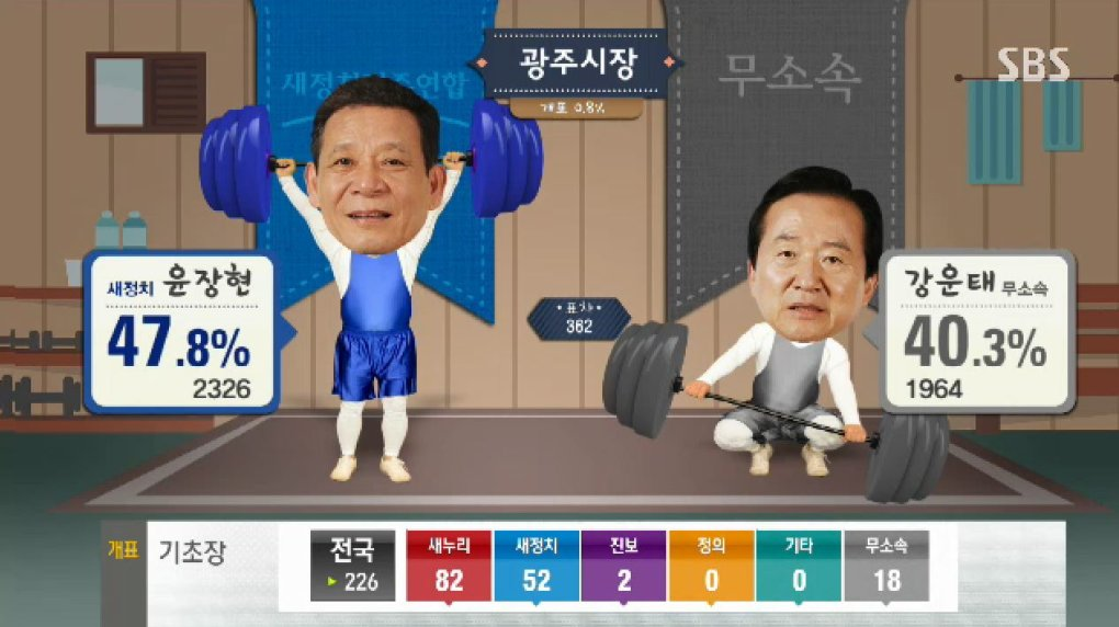 m3gp52d - why can't all election broadcast be as fun and entertaining as the south korea ones?!?!
