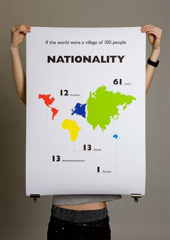nationality - what it was if the world were a village of 100 people