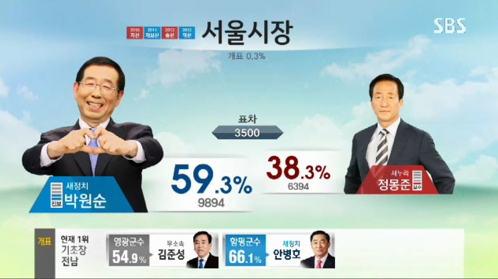 piumiea - why can't all election broadcast be as fun and entertaining as the south korea ones?!?!