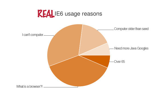 txcoy - real reasons for ie 6 usage