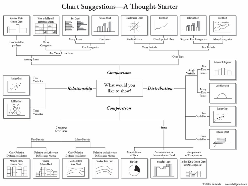 yjwta - how to choose the right chart