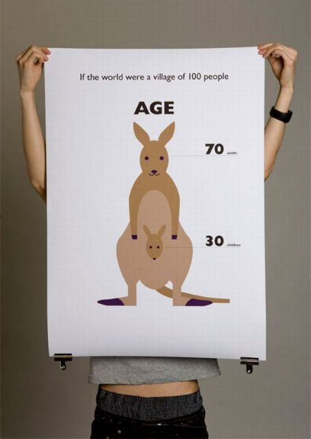 age - what it was if the world were a village of 100 people