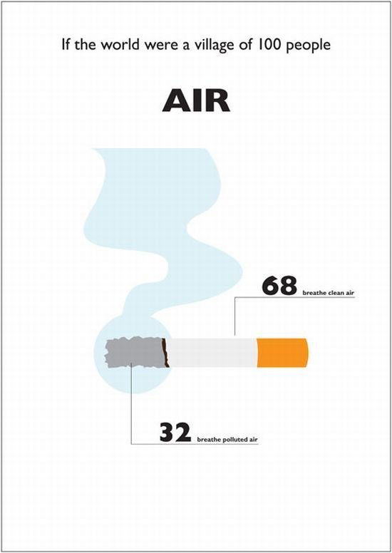 air - what it was if the world were a village of 100 people