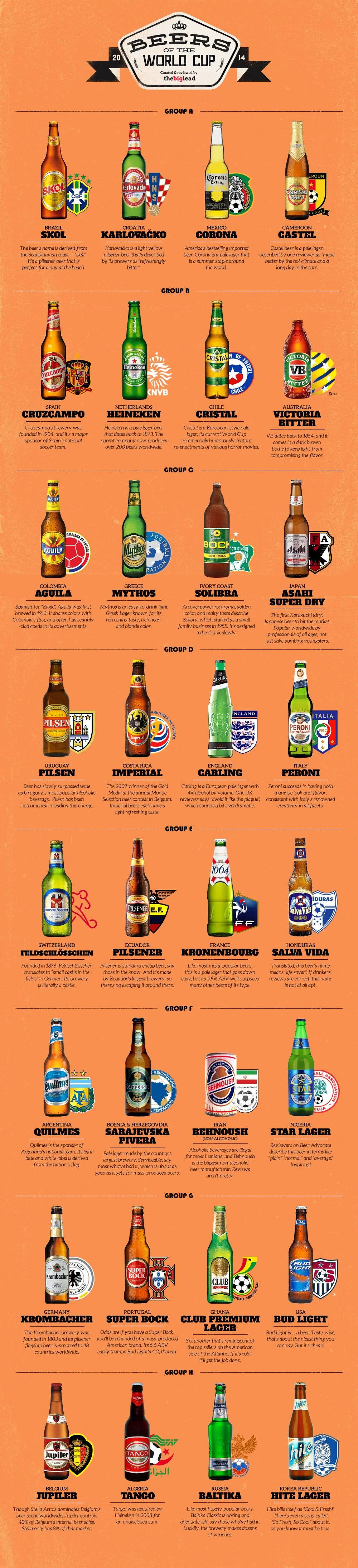 beers world cup