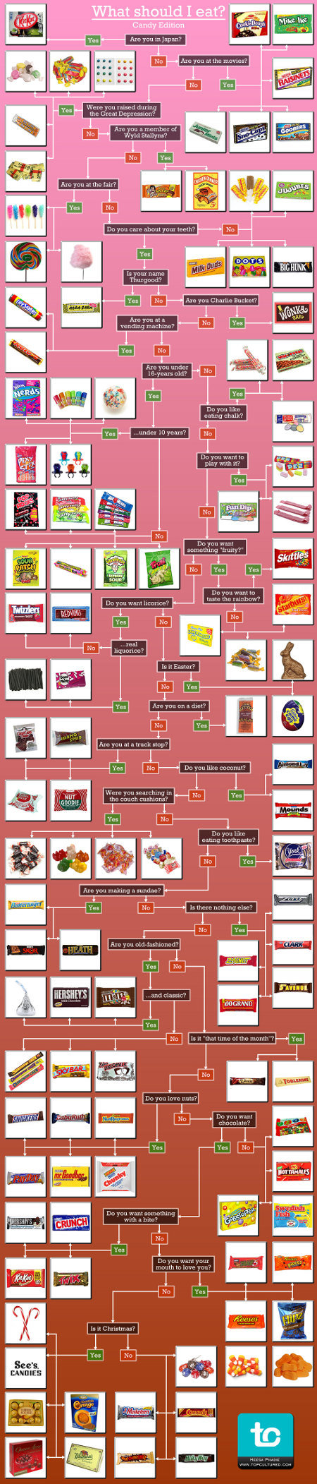 candy chart