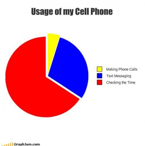 cell phone use chart pics funny will almost laugh