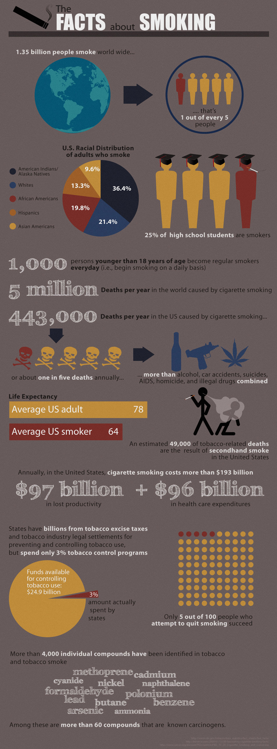 cig - the facts about smoking