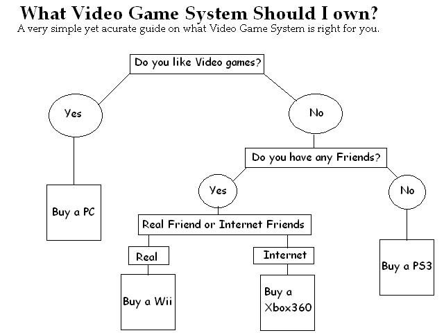 consolechartyr2yb63272359 - how to pick a video game system