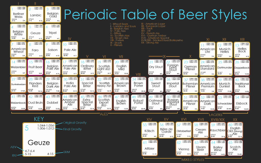 drmby - periodic table of beer styles