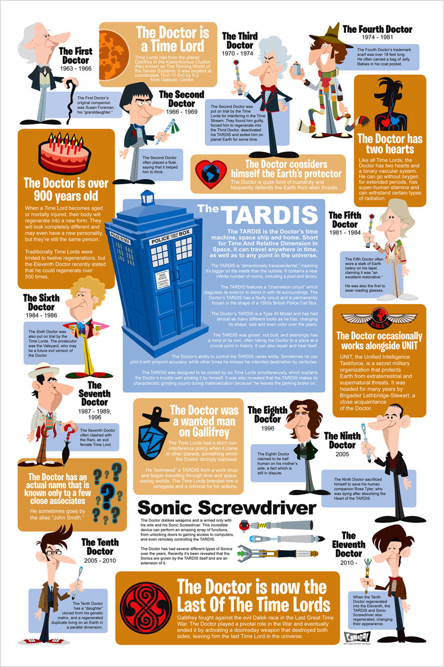 doctor infographic blog