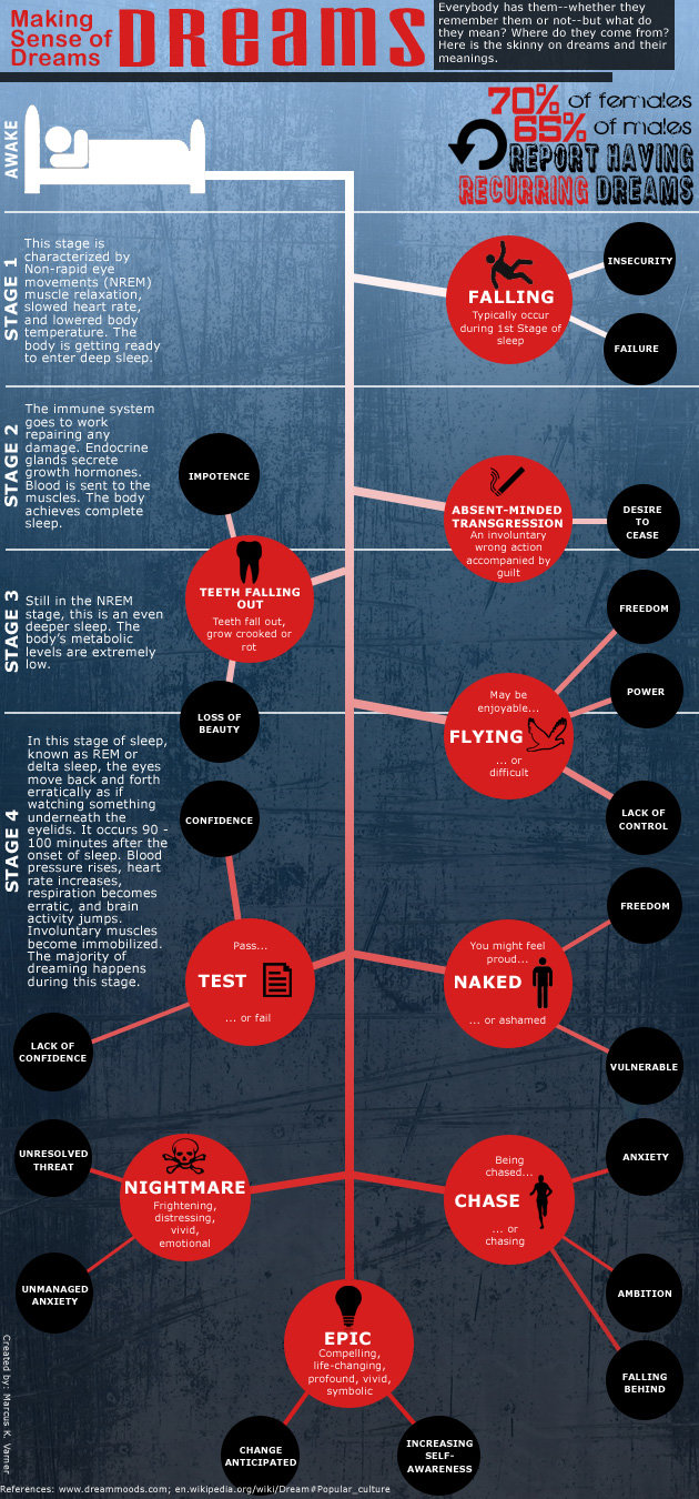 dreams meaning infographic