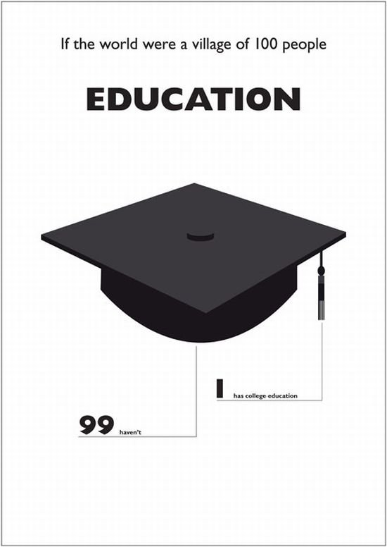 education - what it was if the world were a village of 100 people