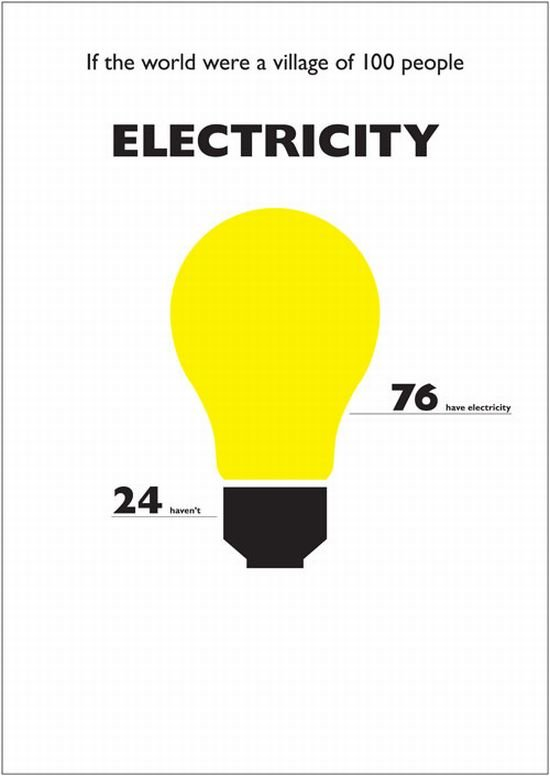electricity - what it was if the world were a village of 100 people