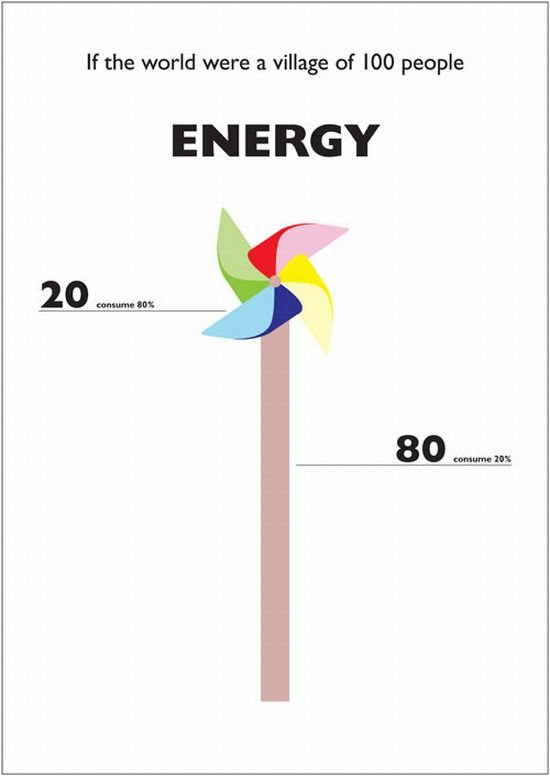 energy - what it was if the world were a village of 100 people