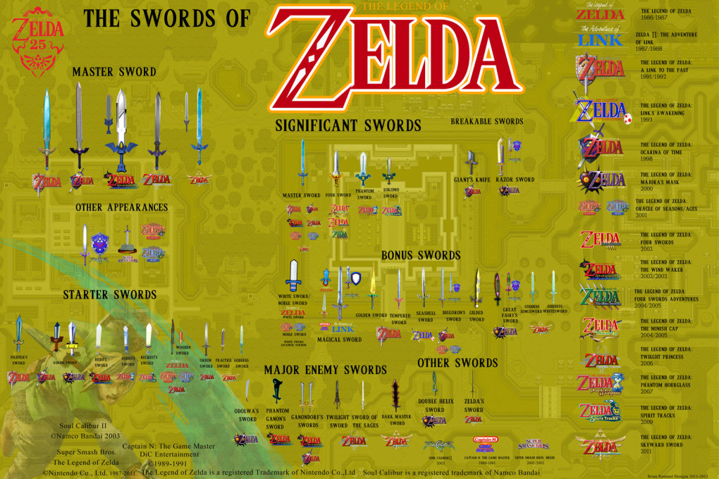 every sword zelda series