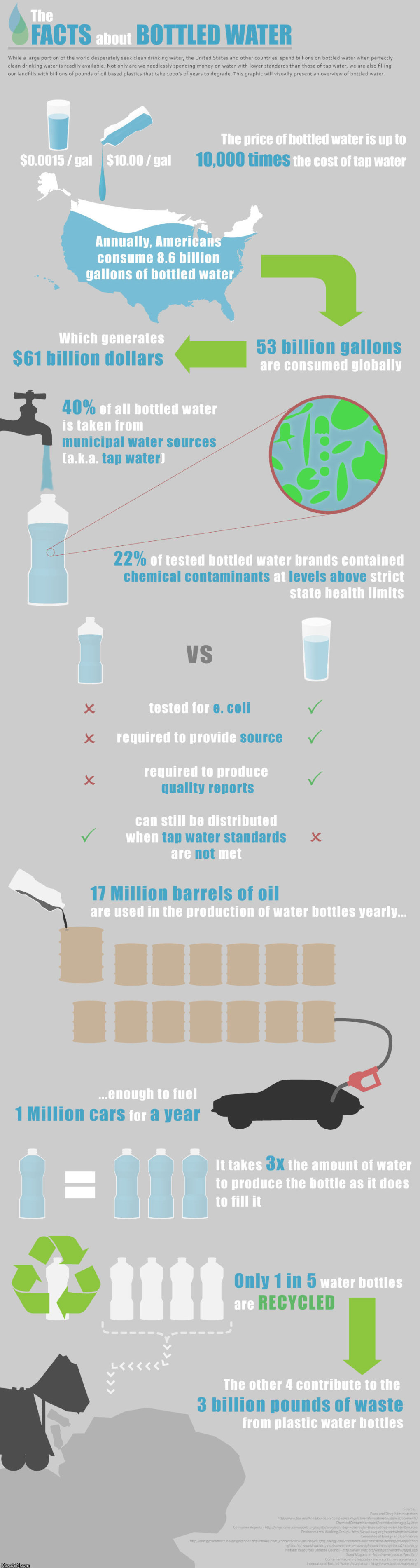facts bottled water