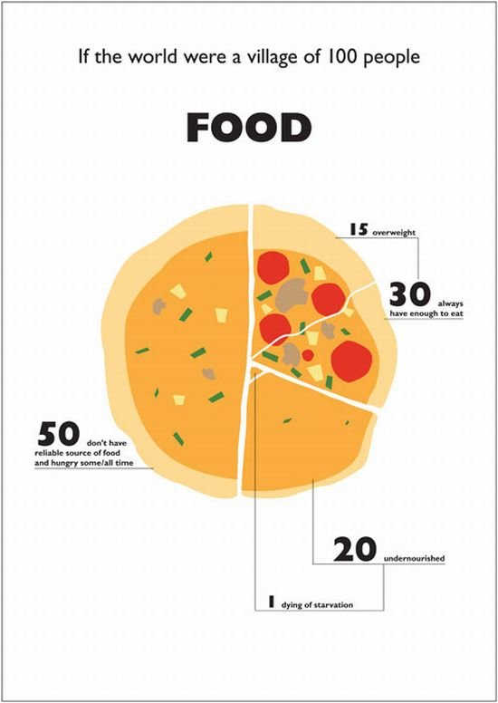 food - what it was if the world were a village of 100 people