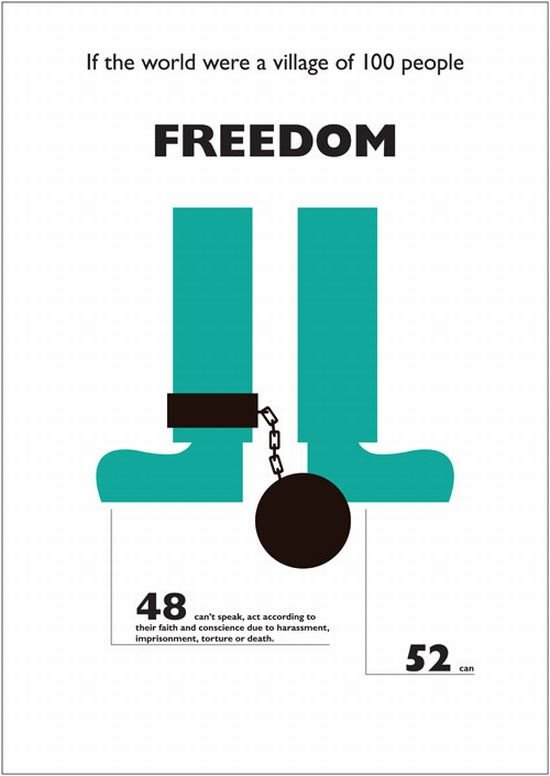 freedom - what it was if the world were a village of 100 people