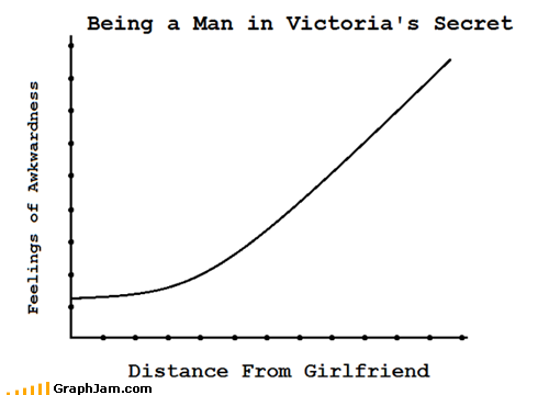 funny graphs distance