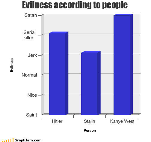 funny graphs evilness people