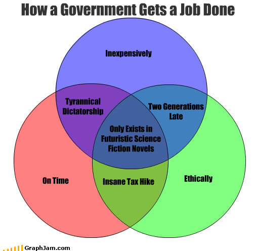funny graphs government job