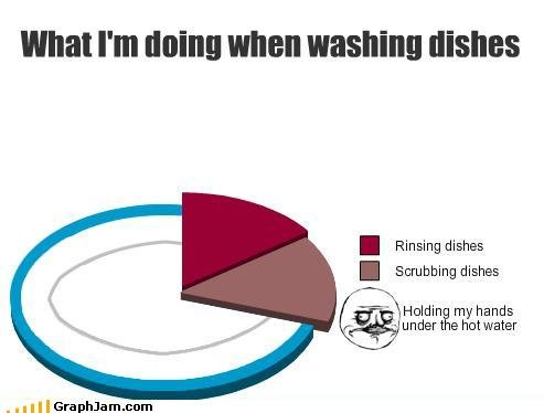funny graphs gusta los dishes