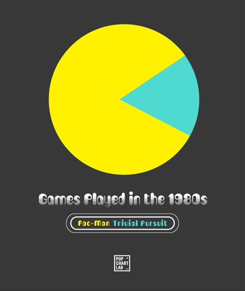 funny graphs hey look pie charts look like pac man