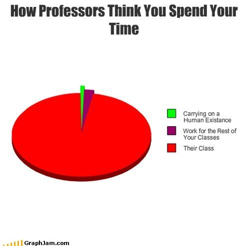 funny graphs professors think spend your time