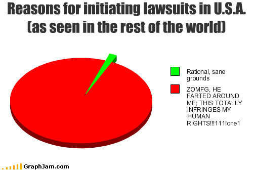 funny graphs initiating lawsuits