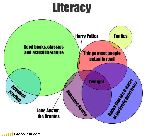 funny graphs literacy