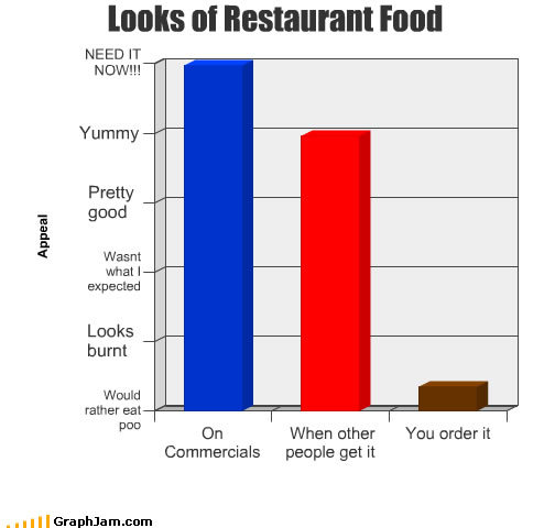 funny graphs looks food