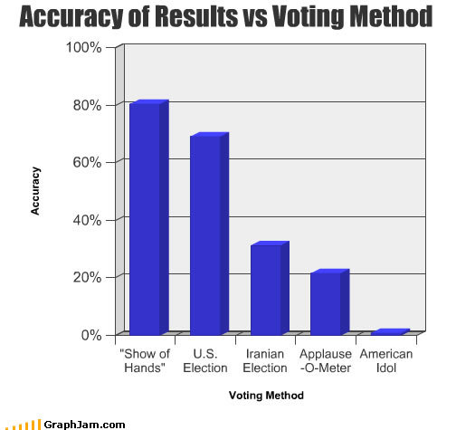 funny graphs memes accuracy voting