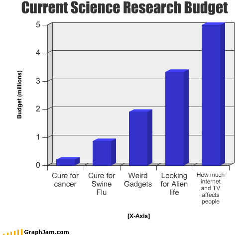 funny graphs research budget