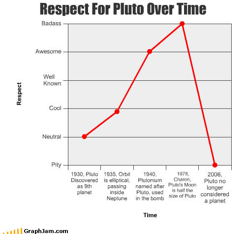 funny graphs respect pluto