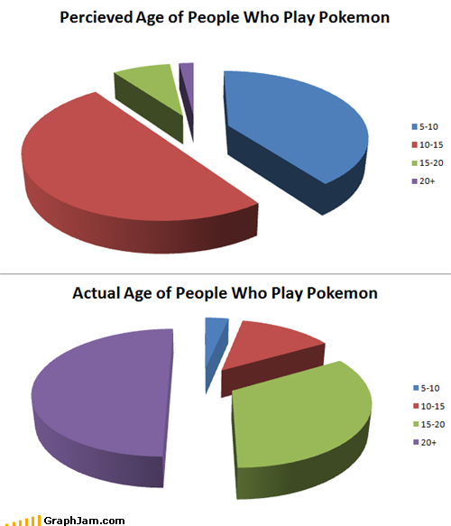 funny graphs untitled