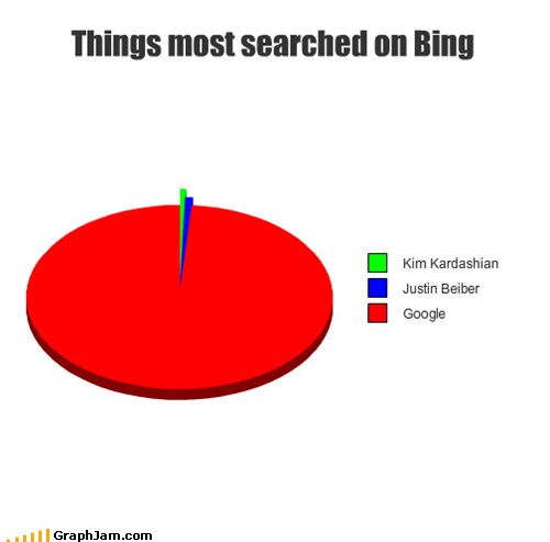 funny graphs what hipsters use bing ironically