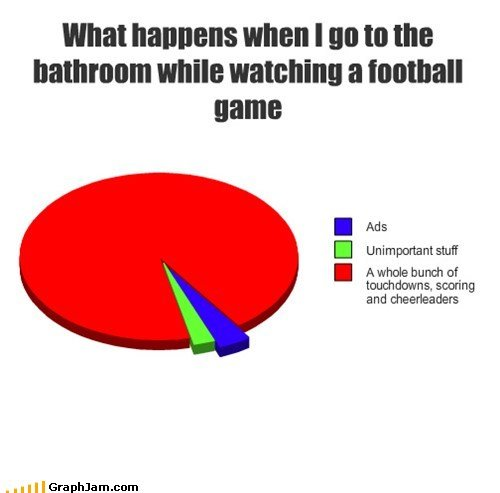 funny graphs what happens when bathroom while watching football game