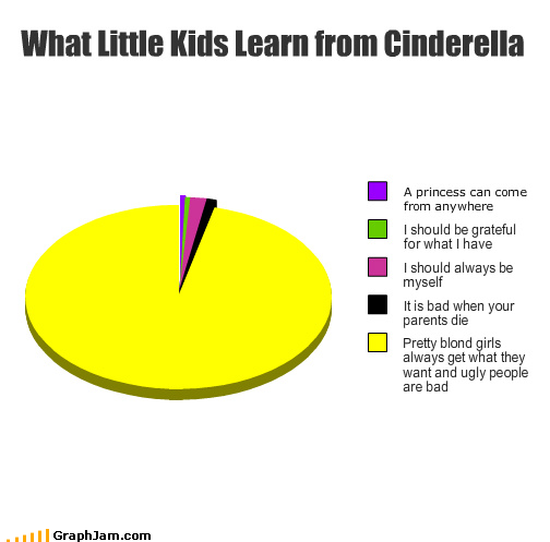 funny graphs what little kids learn from cinderella