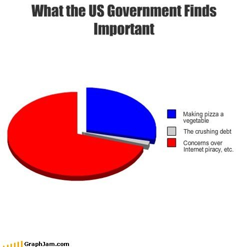 funny graphs what government finds important