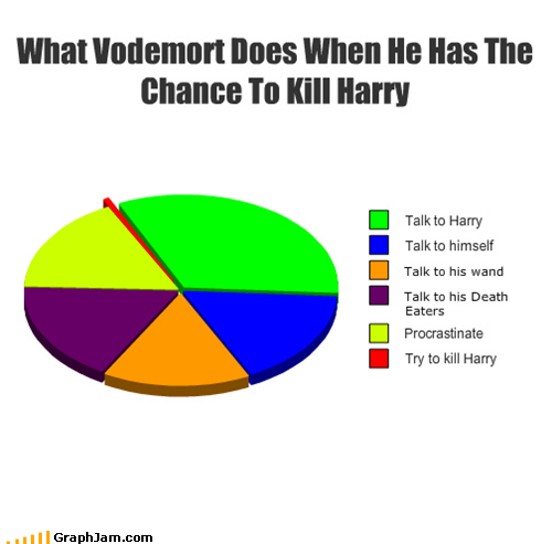 funny graphs what vodemort does when chance kill harry