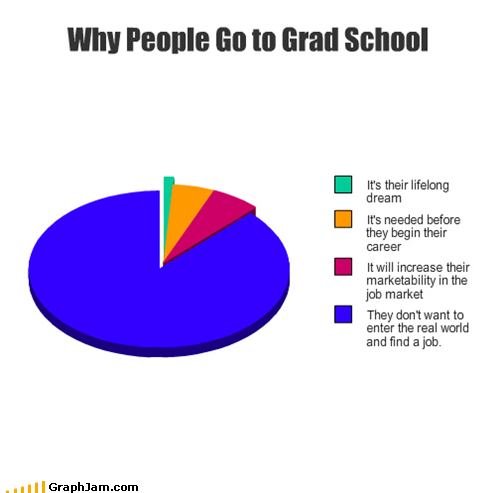 funny graphs whatever graduate degree childrens literature totally useful