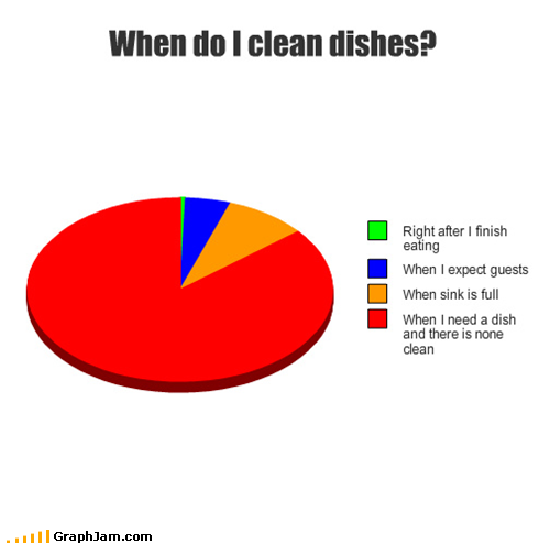 funny graphs when clean dishes